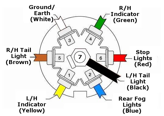 Rv 7 Pin Wiring Diagram from towtal.co.uk